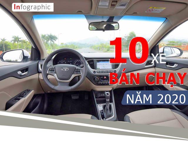 TOP 10 ô tô bán chạy nhất năm 2020 tại Việt Nam kèm giá bán mới