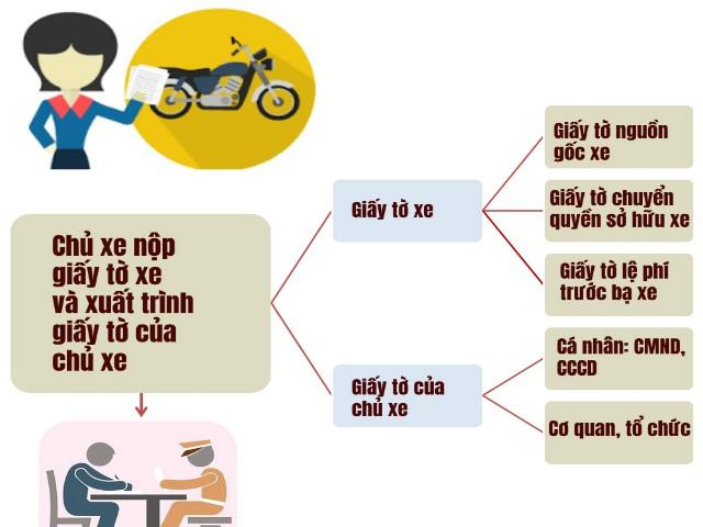 Infographic: Quy trình cấp đăng ký, biển số xe theo Thông tư 58