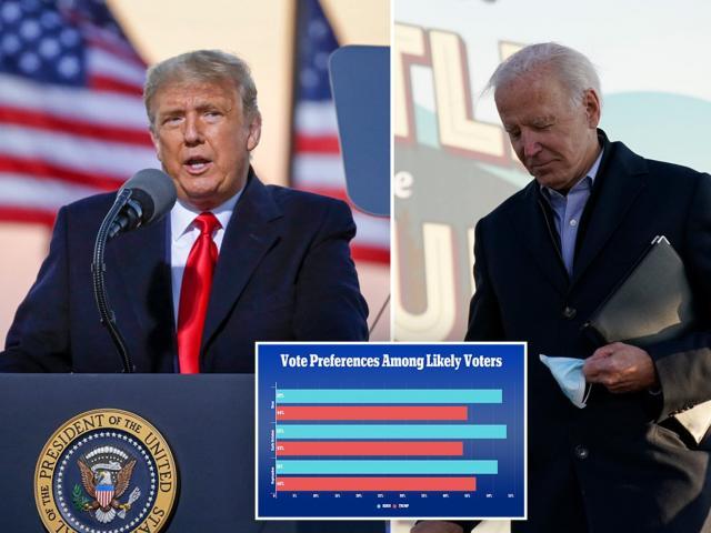 Bầu cử Mỹ: Ông Trump rút ngắn khoảng cách với ông Biden